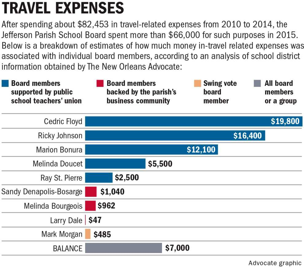 Proposed Jefferson Parish School Board travel restriction defeated by well-traveled members _lowres