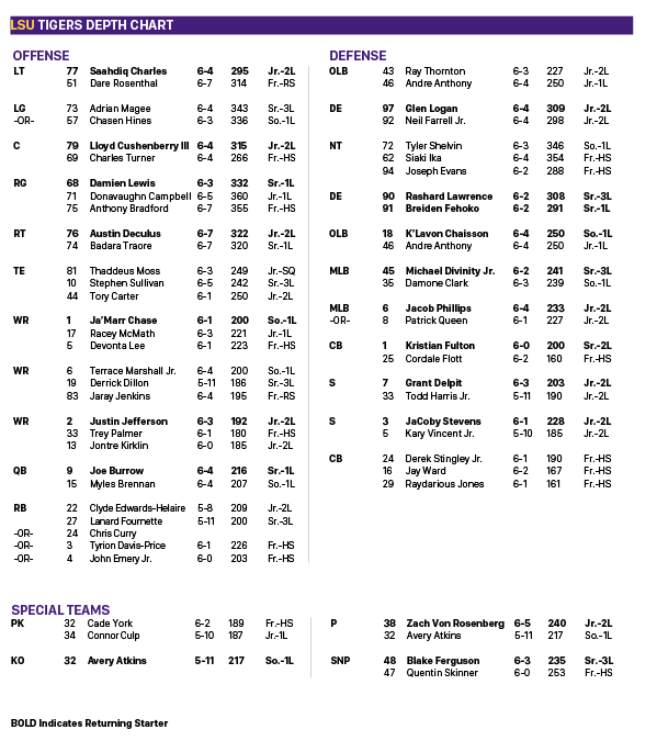 Lsu Football Releases Depth Chart Ahead Of 2019 Season Opener