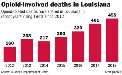 092718 Louisiana opioid deaths