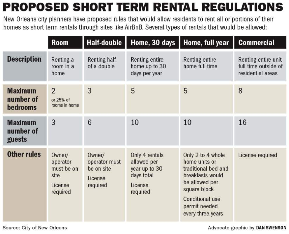Allowing Whole Home Rentals Resurfaces In New Orleans 39 Latest Short Term Rental Proposal State
