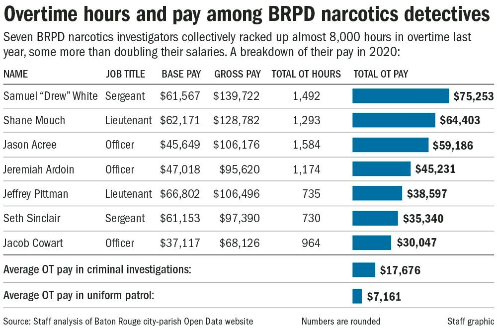 050921 Police OT pay chart