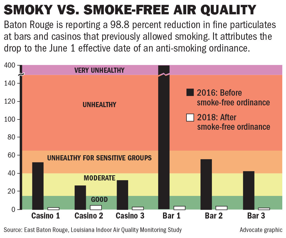 112918 BR Smokefree Air Quality Chart.jpg