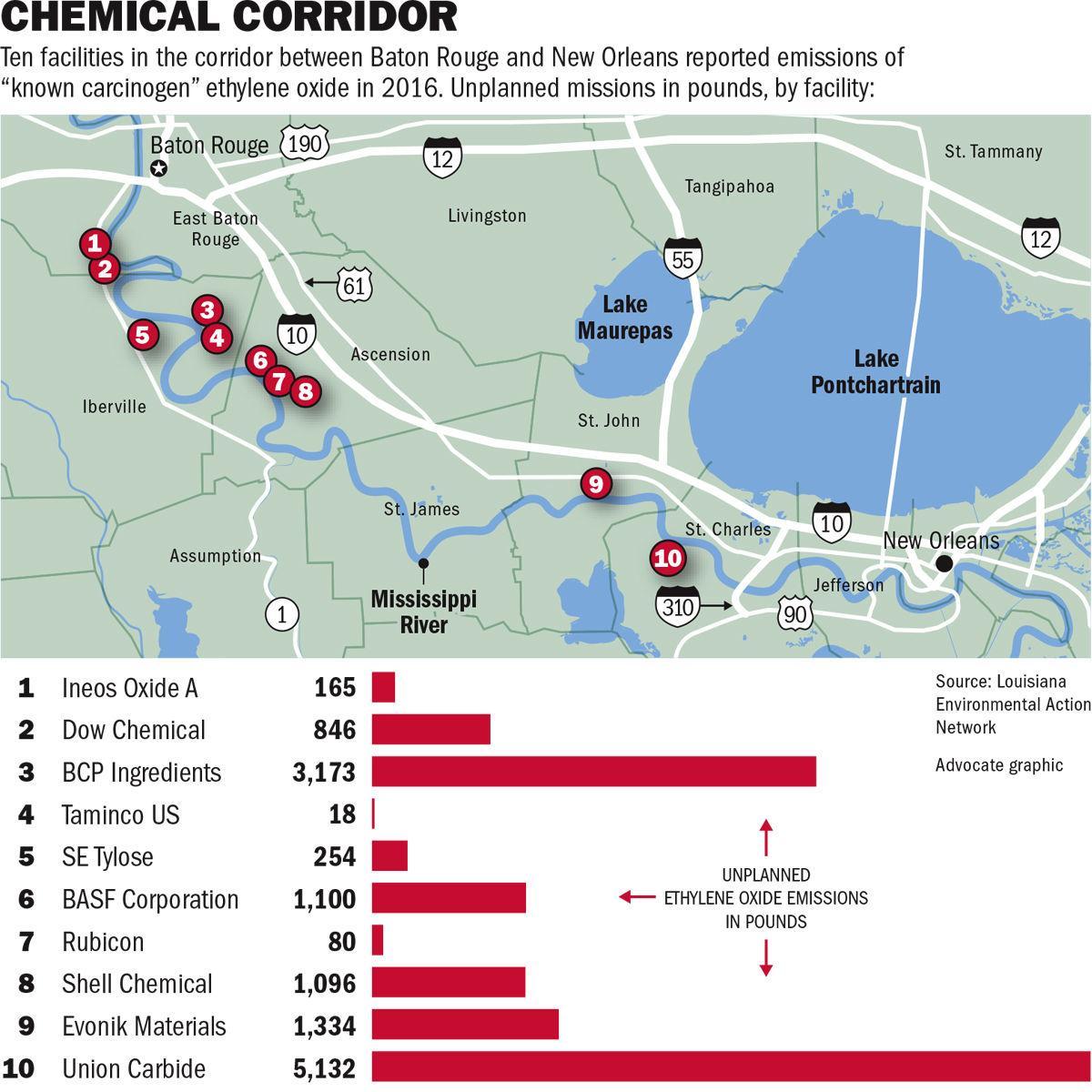 New cancer-causing danger in Baton Rouge-New Orleans corridor, EPA