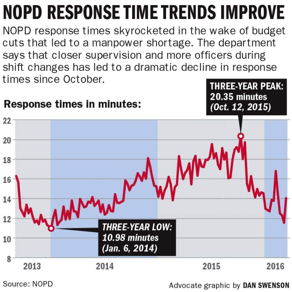 NOPD reduces emergency response times over last few months, department says _lowres