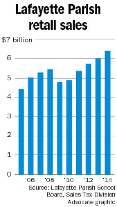 Lafayette retail sales set new record in 2014 at $6.41 billion _lowres