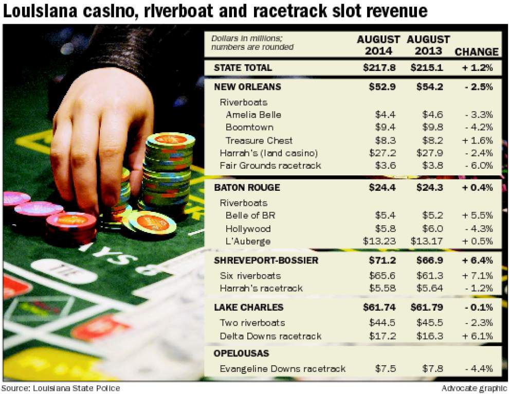 New Orleans casino revenue drops in August _lowres