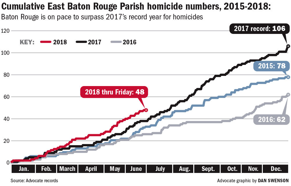 The cause of Baton Rouge's high number of 2018 homicides