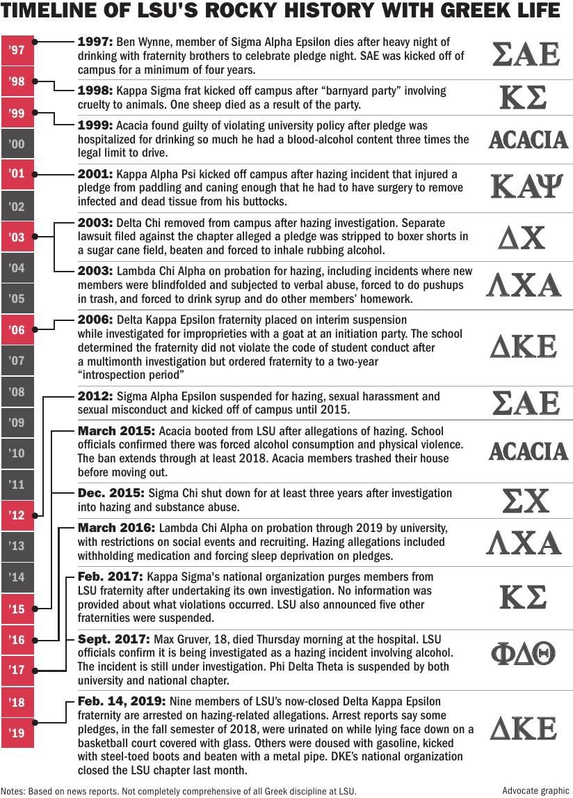 021519 Greek LSU timeline ONLINE.pdf