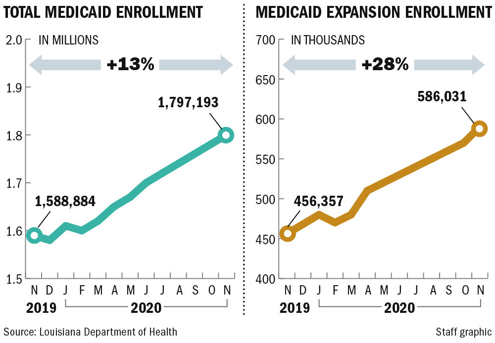 121820 Louisiana Medicaid enrollment
