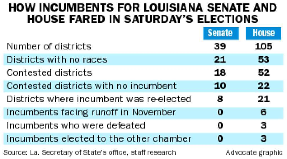 No matter who wins final 19 seats in runoffs, Louisiana Legislature will look much the same _lowres