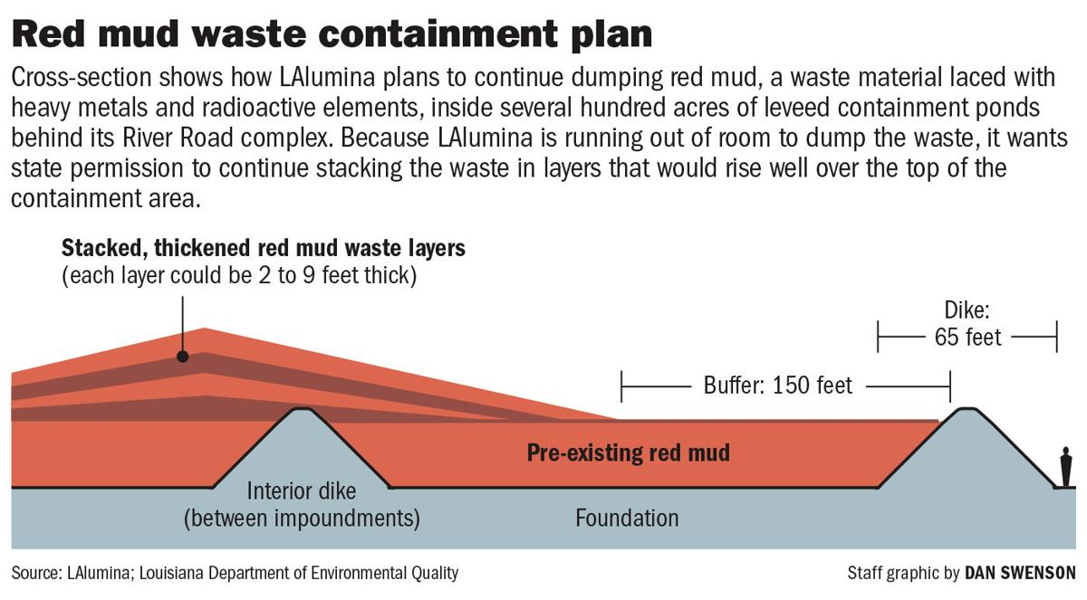 083120 Red Mud Dike diagram