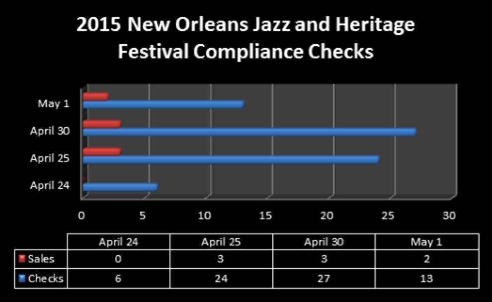 Louisiana alcohol regulators pleased with limited sales to minors during Jazz Fest _lowres
