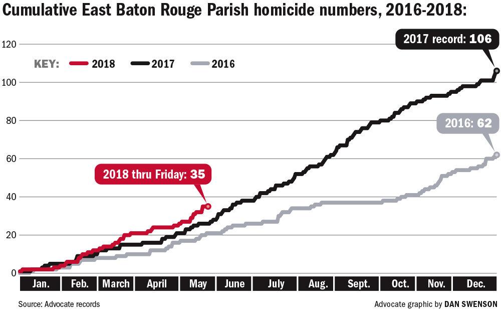 052718 BR homicides 2016-18.jpg
