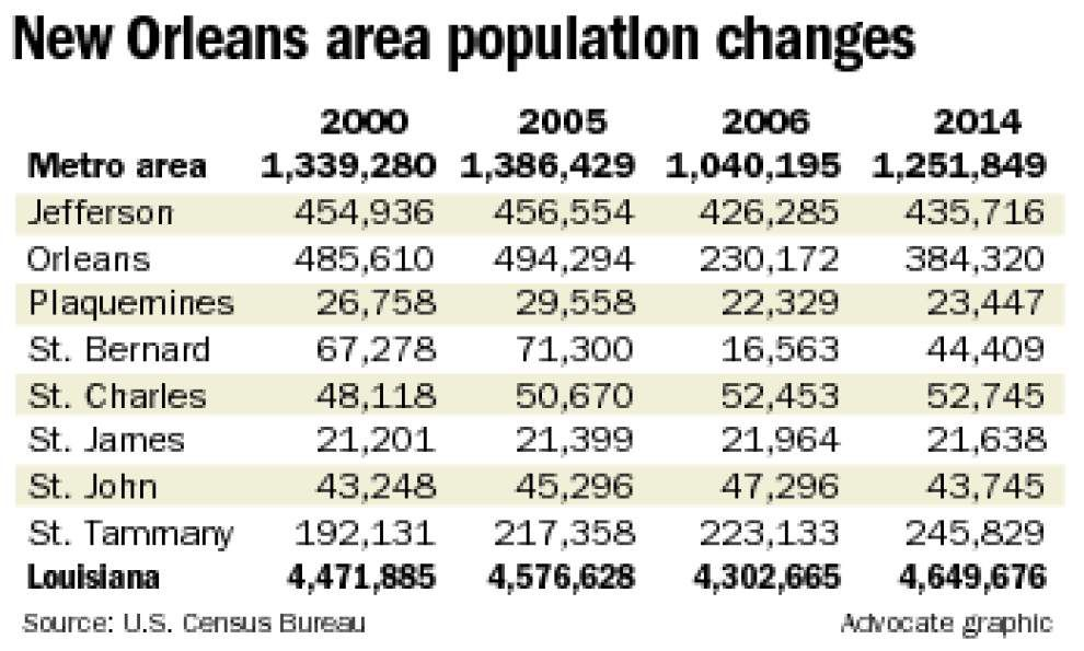 New Orleans area population still growing post-Katrina, but slowly _lowres