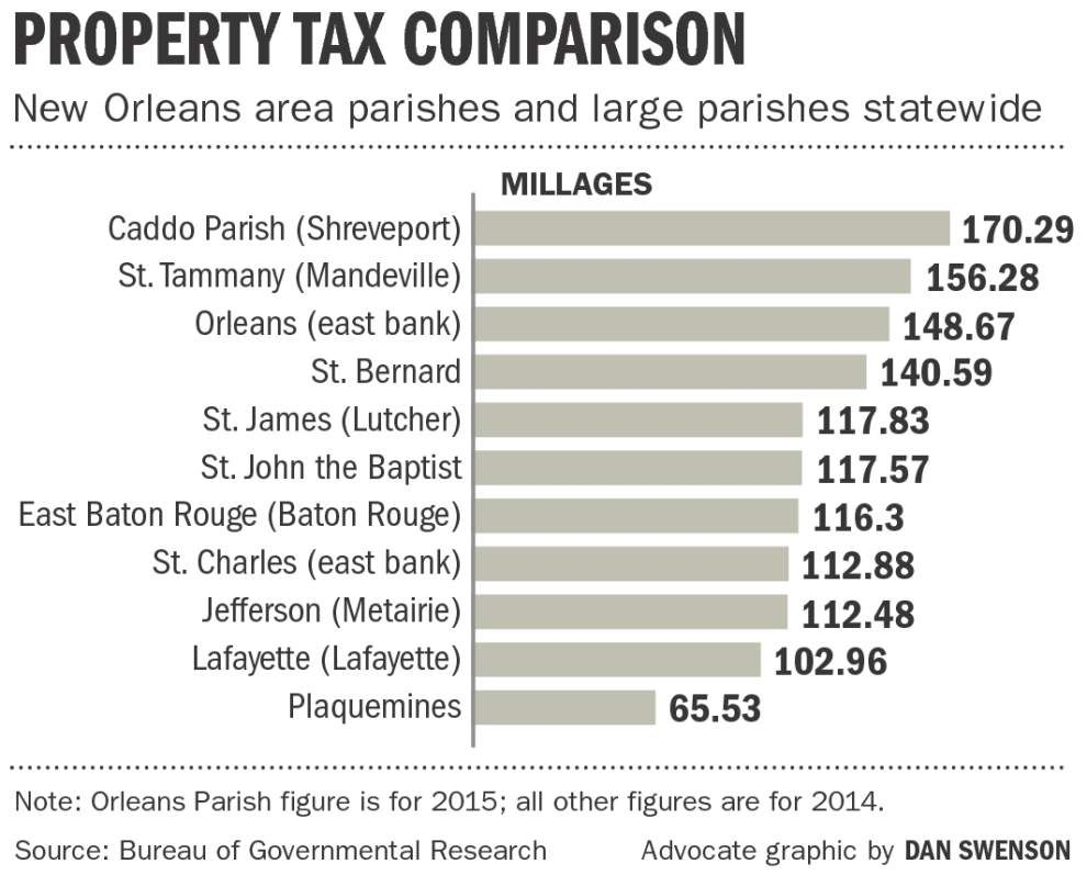 Where do New Orleanians' tax dollars go? New report says maybe not toward top priorities _lowres