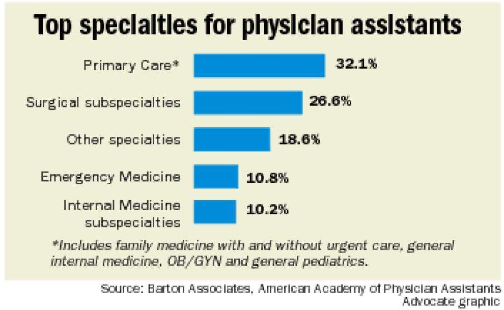 Physician assistants help fill doctor void _lowres
