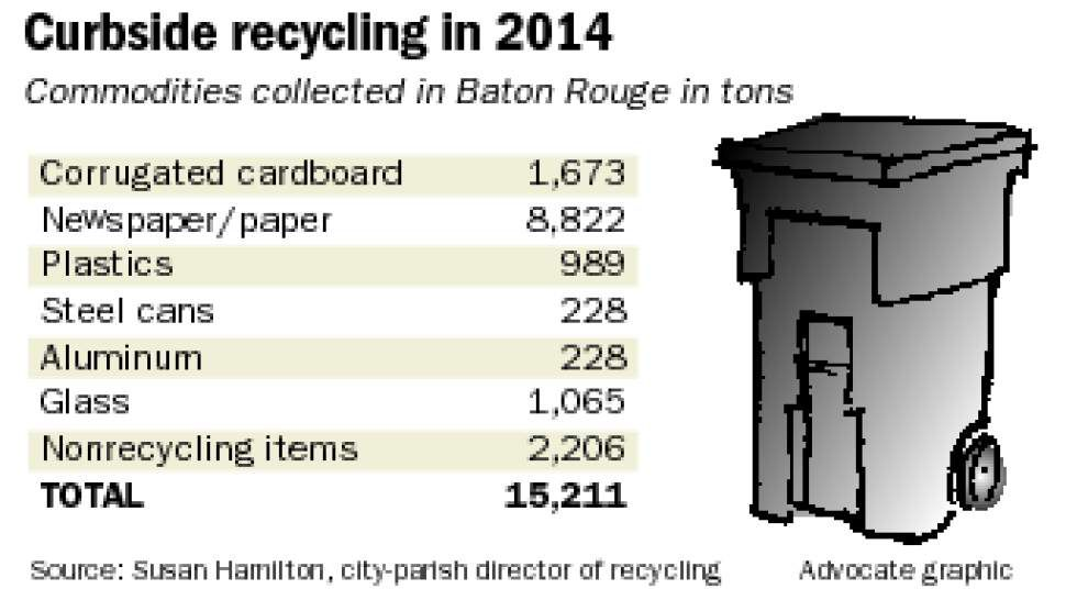 Baton Rouge considering eliminating glass from recycling program due to processing cost, lack of market _lowres