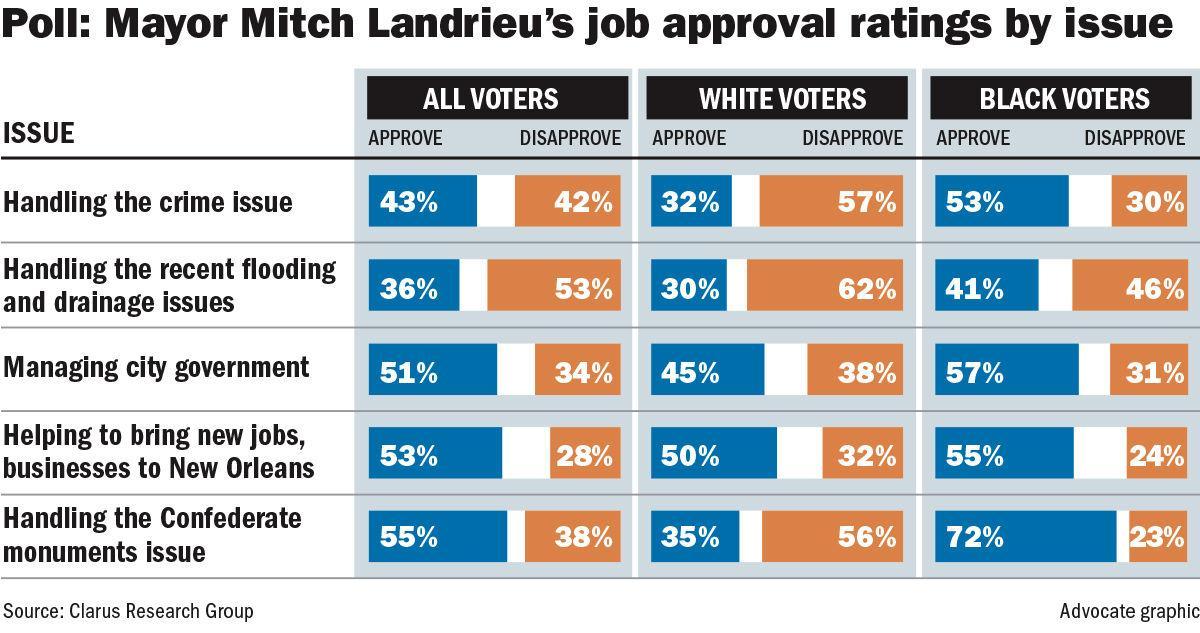 100417 Mayor Landrieu Approval Poll.jpg