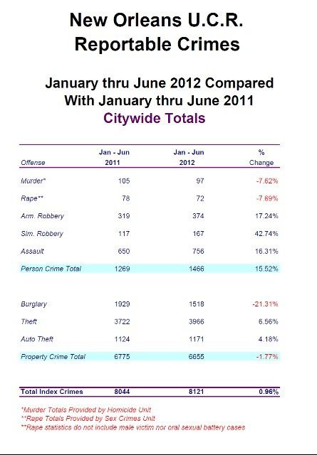 Press release: Crime up nearly one percent from January-June, but 6 percent drop in most recent quarter_lowres