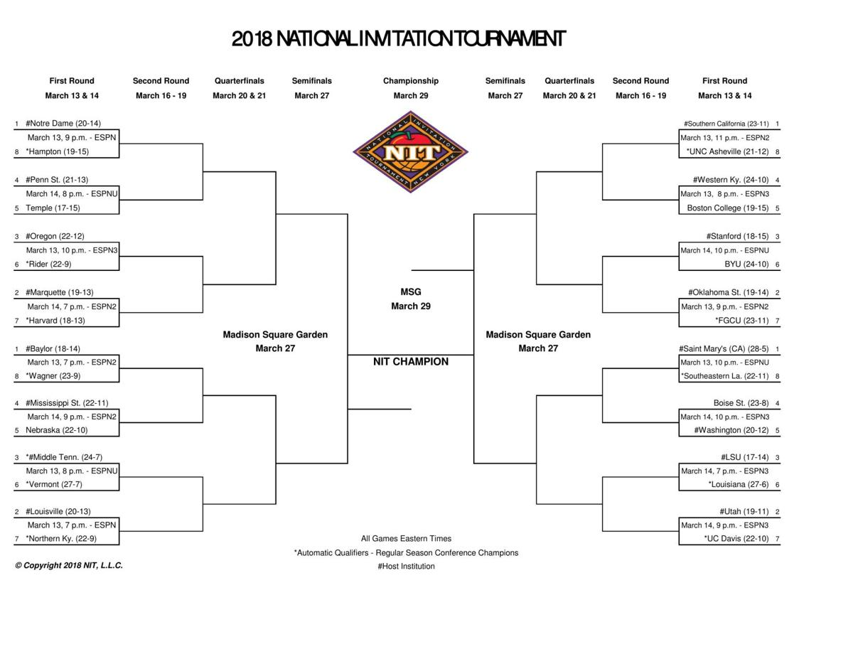 Basketball NIT bracket