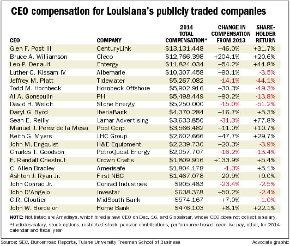 Louisiana CEOs get larger compensation gains than executives in other states _lowres