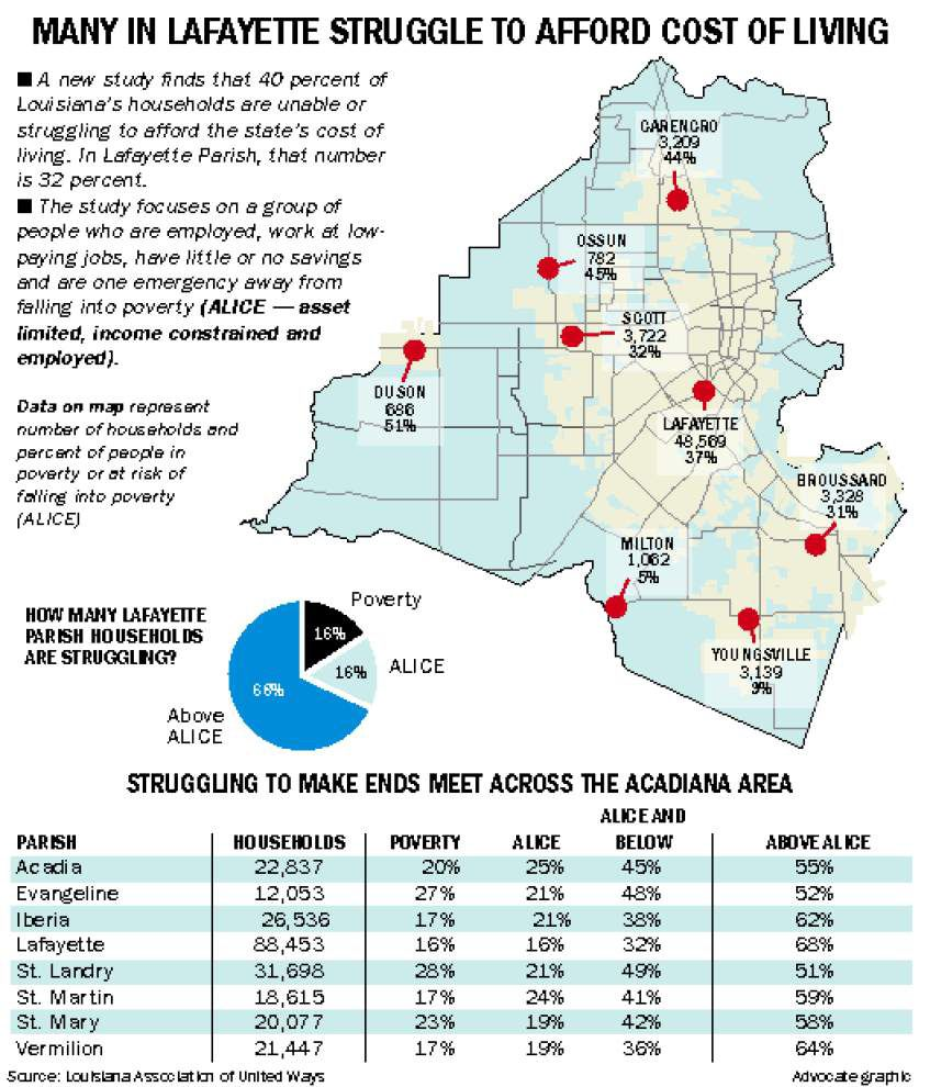 Many Louisiana — and Acadiana region — households struggling, report finds _lowres