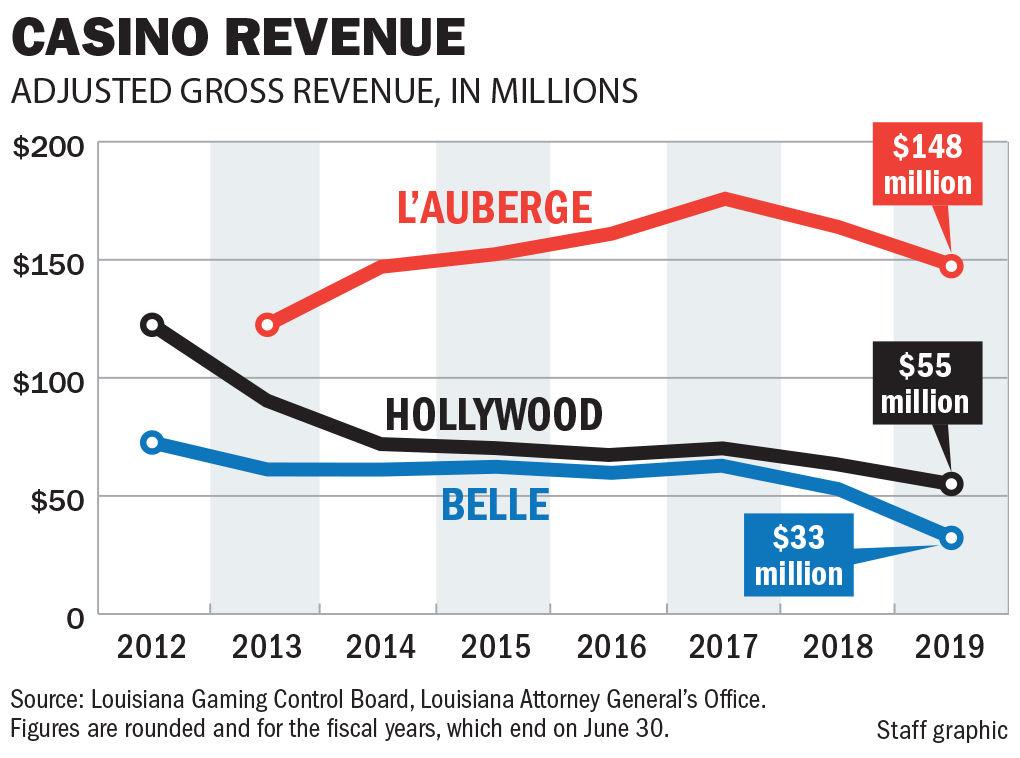 093019 BR casino revenue
