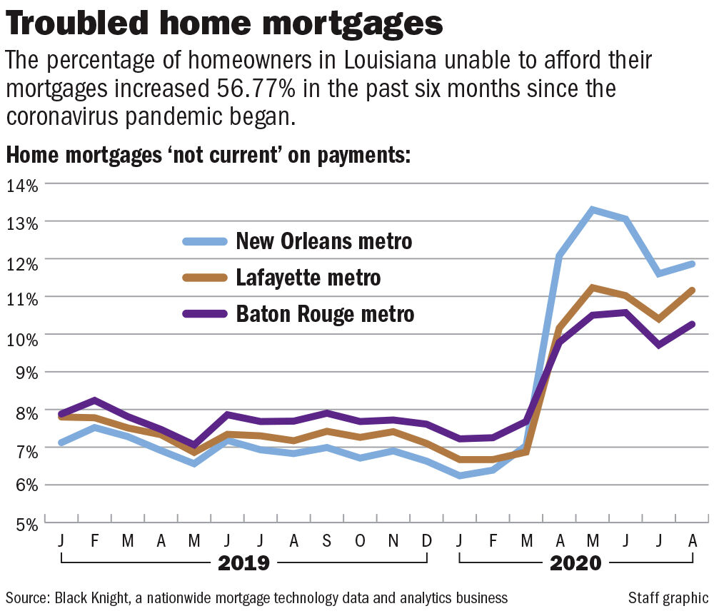 Troubled Home mortgages chart