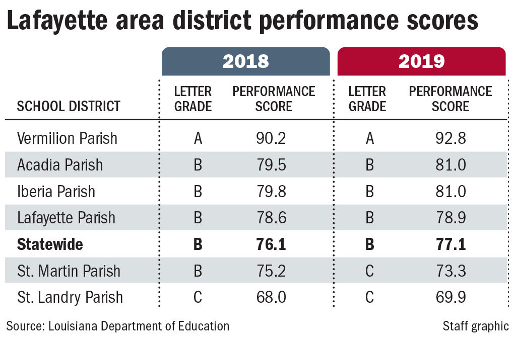 110719 ACA school scores