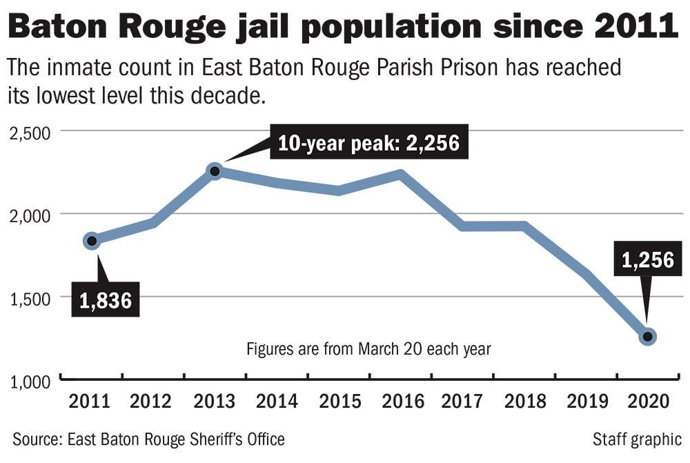 022520 BR jail population