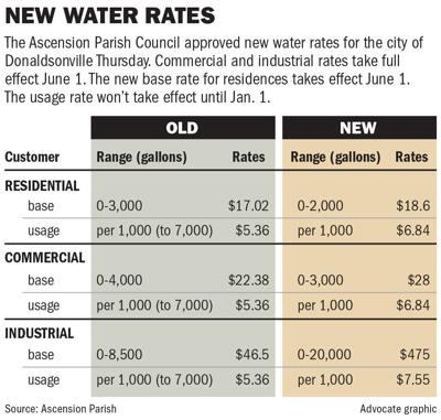 052319 Ascension water rates