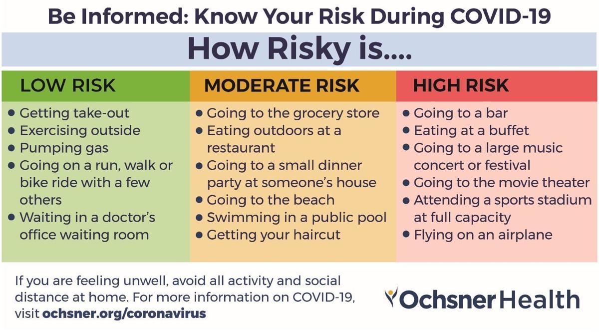 Ochsner Health COVID-19 risk graphic