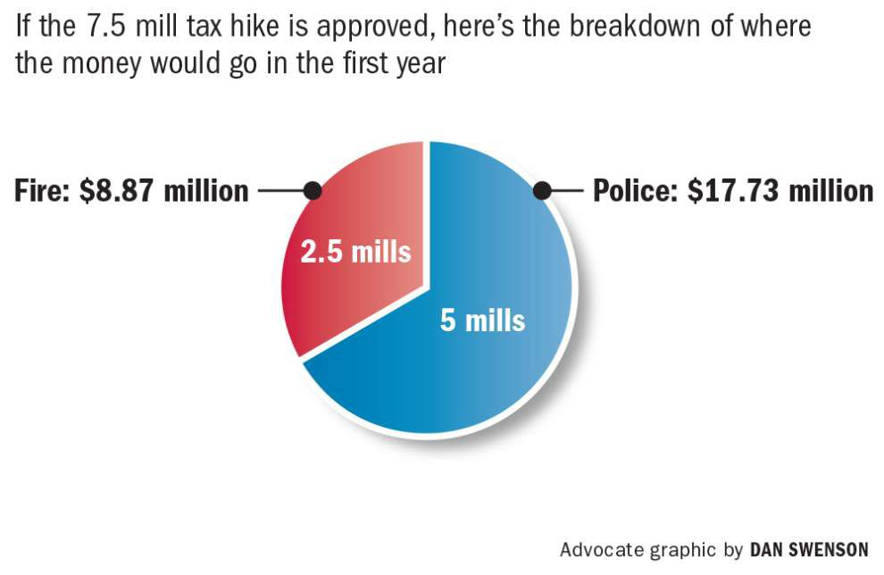 New Orleans to ask voters to approve $26.6 million annual property tax hike for police and fire _lowres