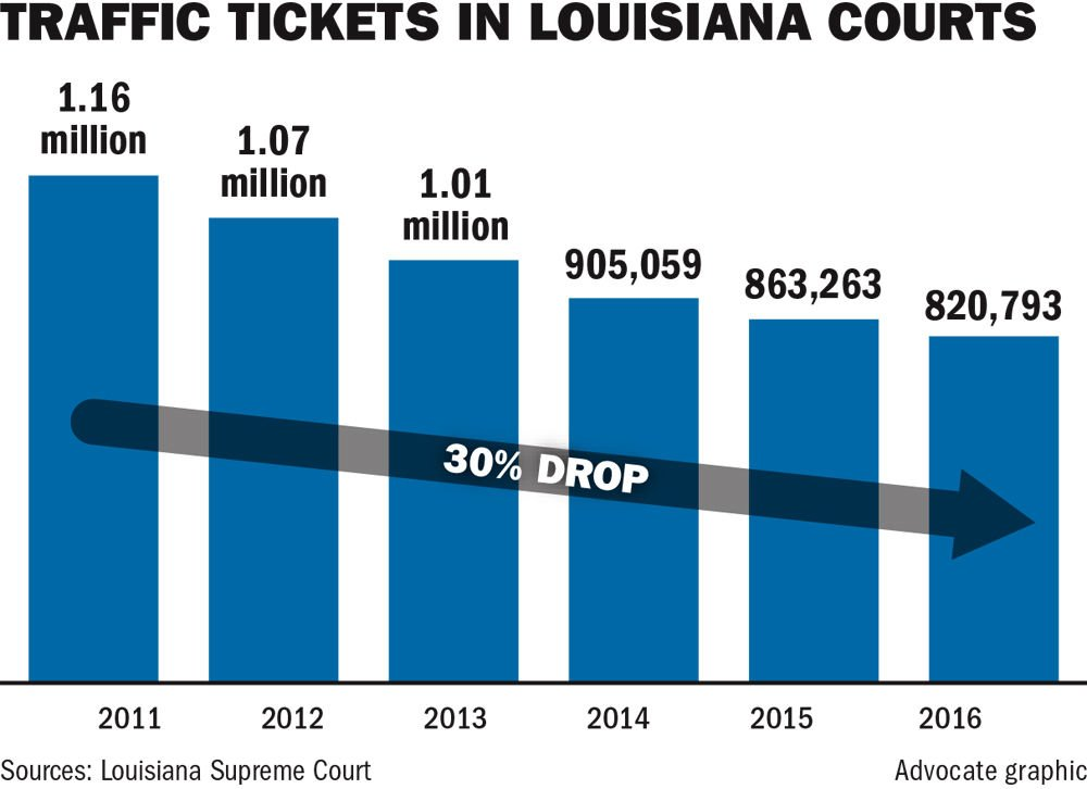 Louisiana public defenders lose key source of income as