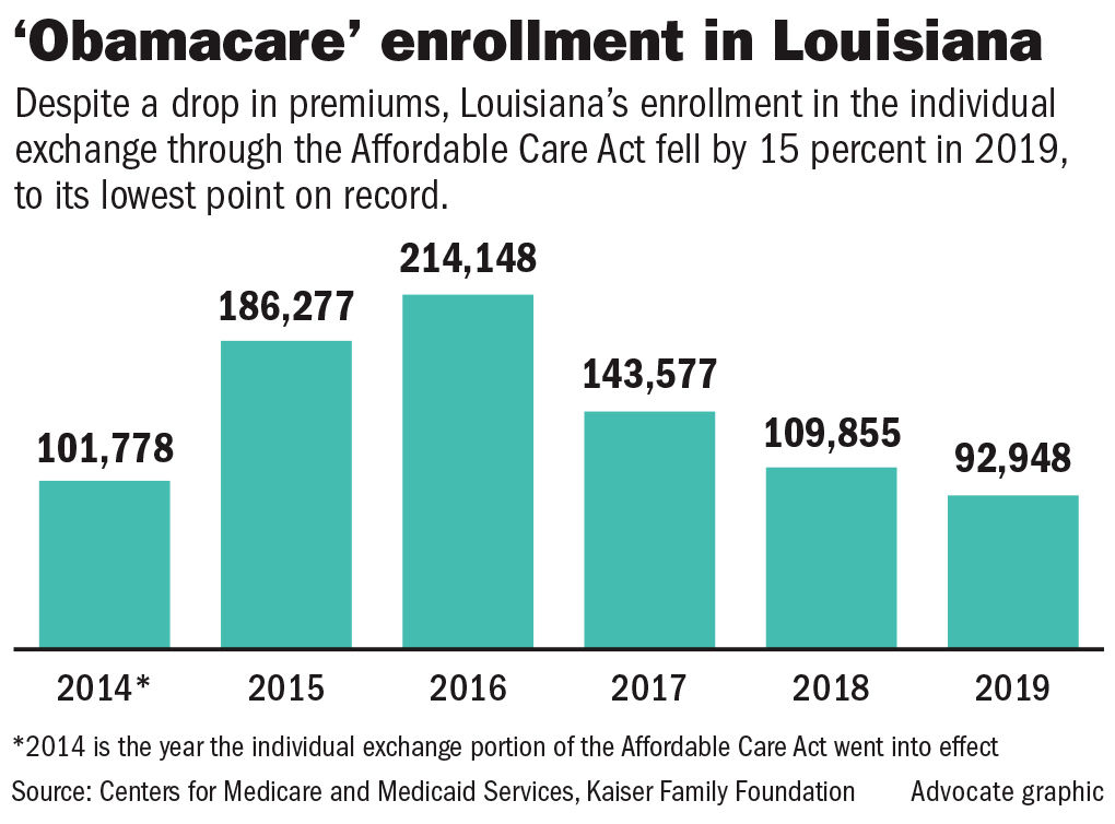 Obamacare Enrollment In Louisiana Falls To Record Low 2 Key