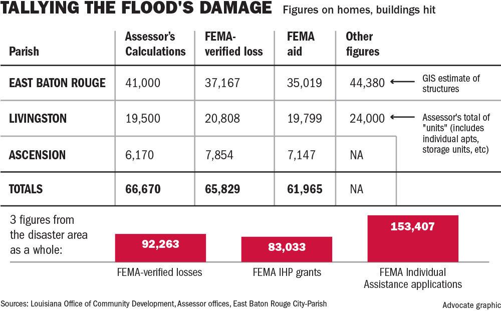 080817 BR flood losses-grants.jpg