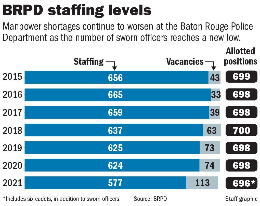 101021 BRPD staffing