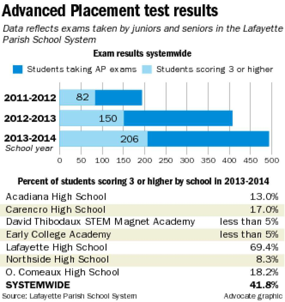 Lafayette recognized for student gains in Advanced Placement courses _lowres