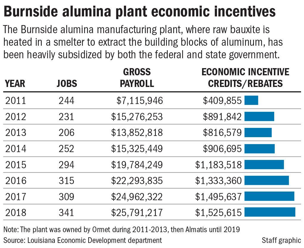 092720 Alumina subsidies table
