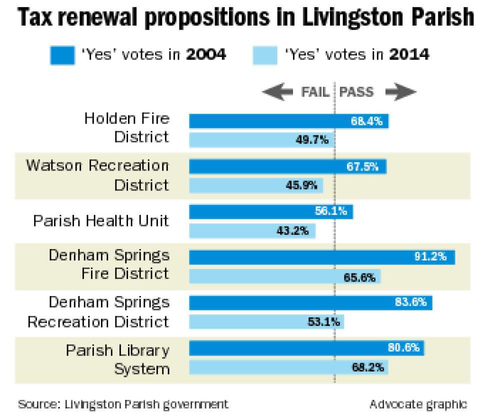 'Tax fatigue' considered a factor in defeat of Livingston tax renewals _lowres