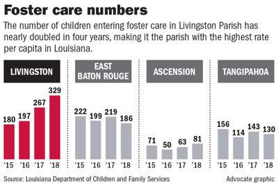 032419 Livingston Foster Care