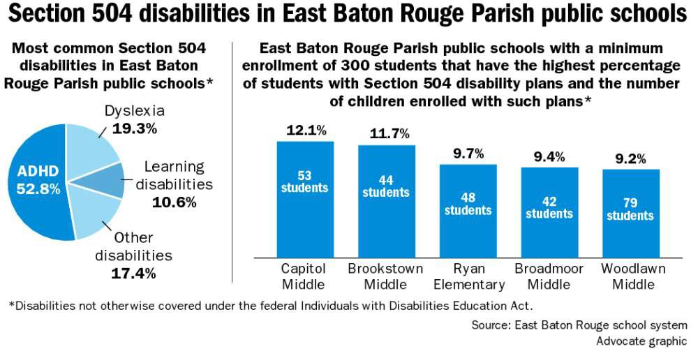 Baton Rouge parent complains arts-themed public school not sufficiently accommodating students with disabilities _lowres