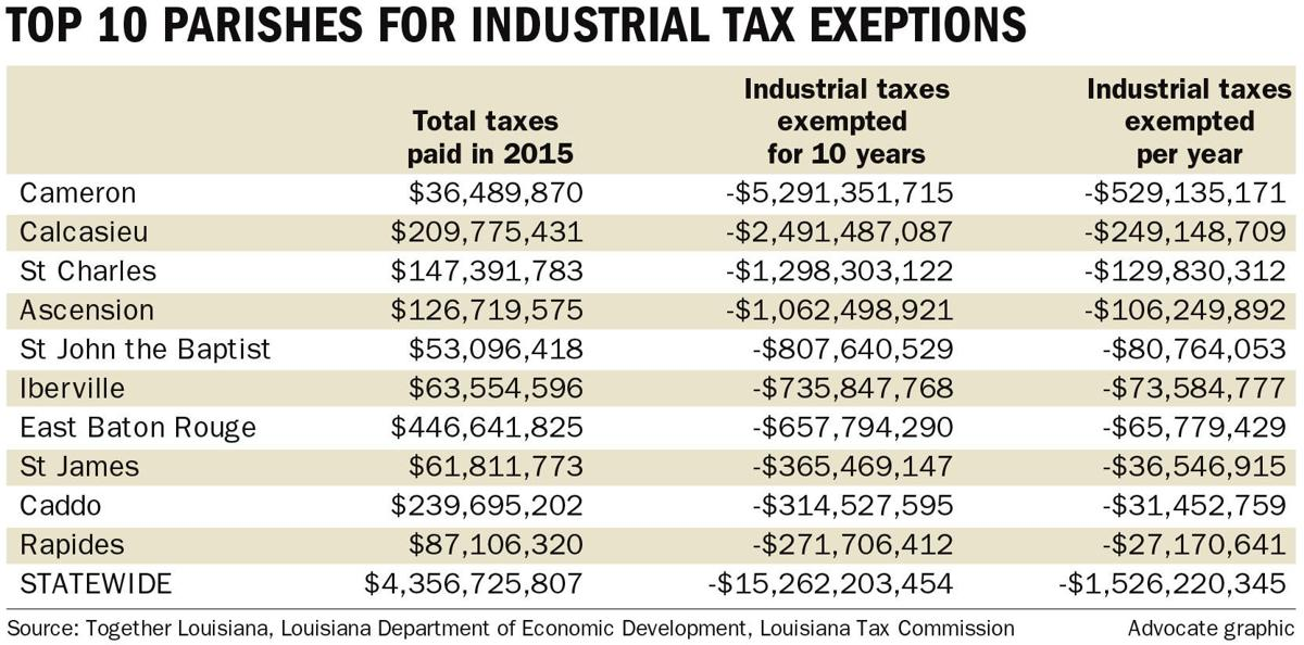 070316 Industrial tax exemptions _lowres