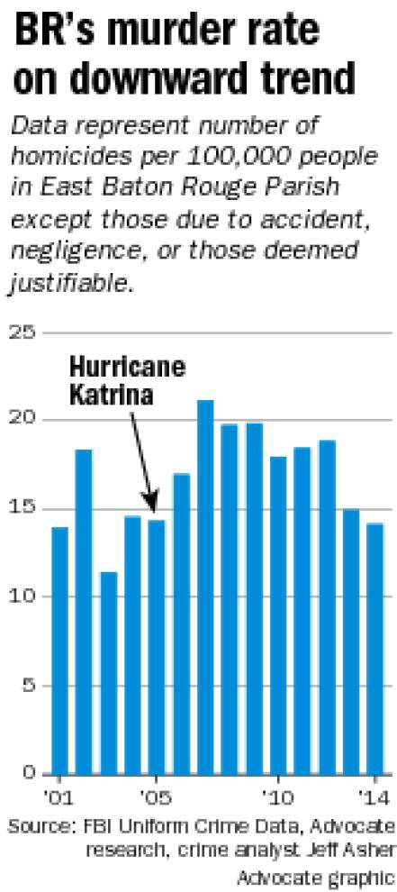 Solving complicated issue: Why do people think Katrina made Baton Rouge crime permanently worse? _lowres