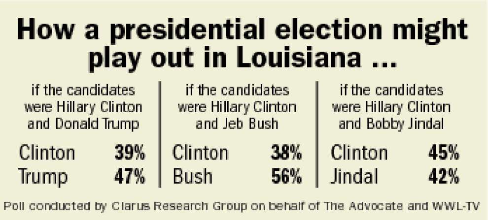 Poll: In Bobby Jindal vs. Hillary Clinton, Louisiana voters say they want the Democrat _lowres