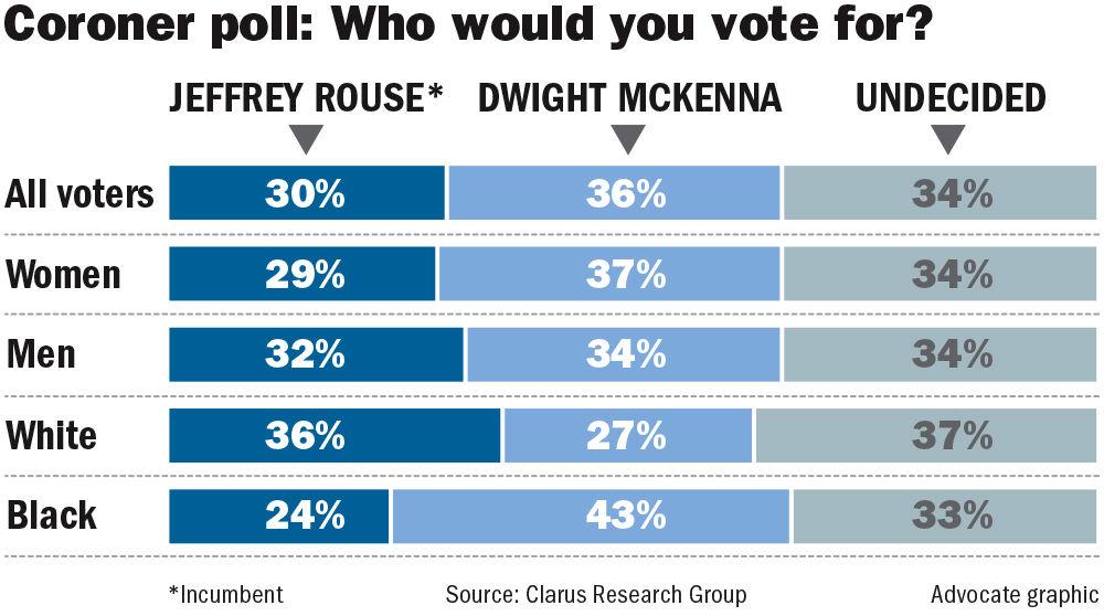 100717 Coroner Poll.jpg