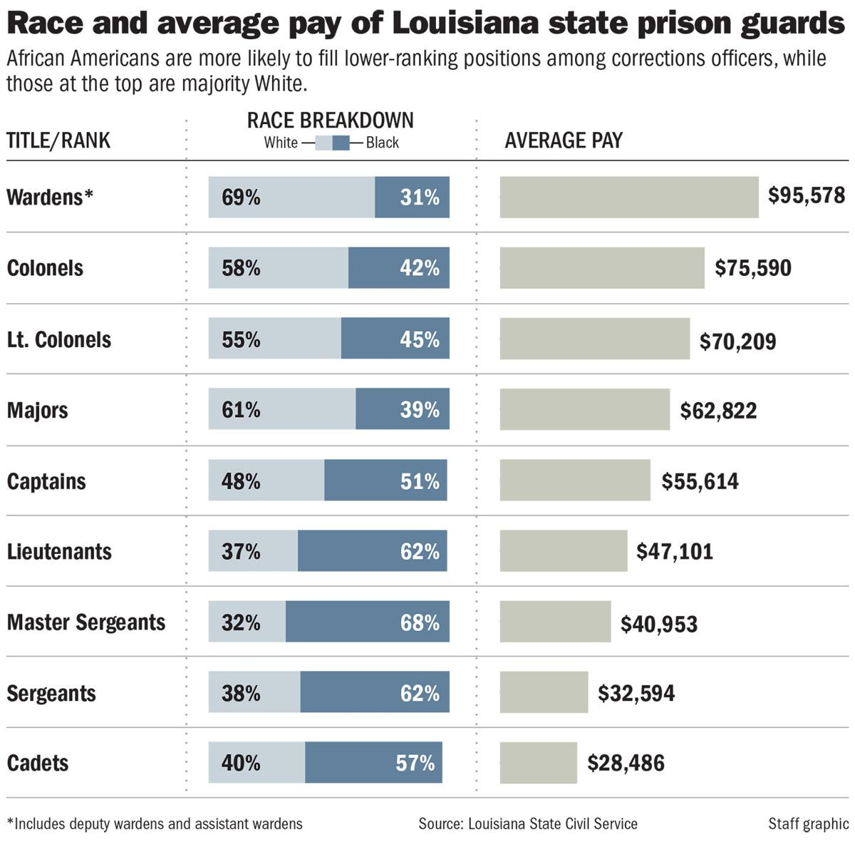 Louisiana DOC promotions and pay chart