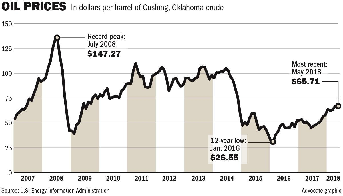 060318 Oil Prices.jpg