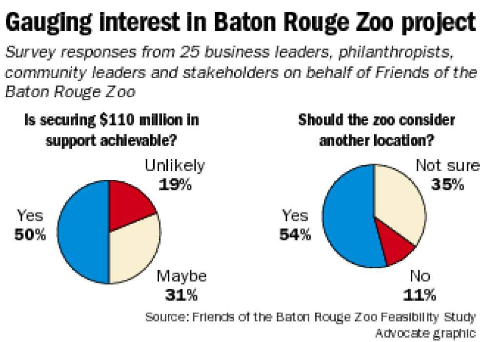 'A great city has a great zoo': Study suggests bigger, more up-to-date Baton Rouge zoo, in a better location _lowres