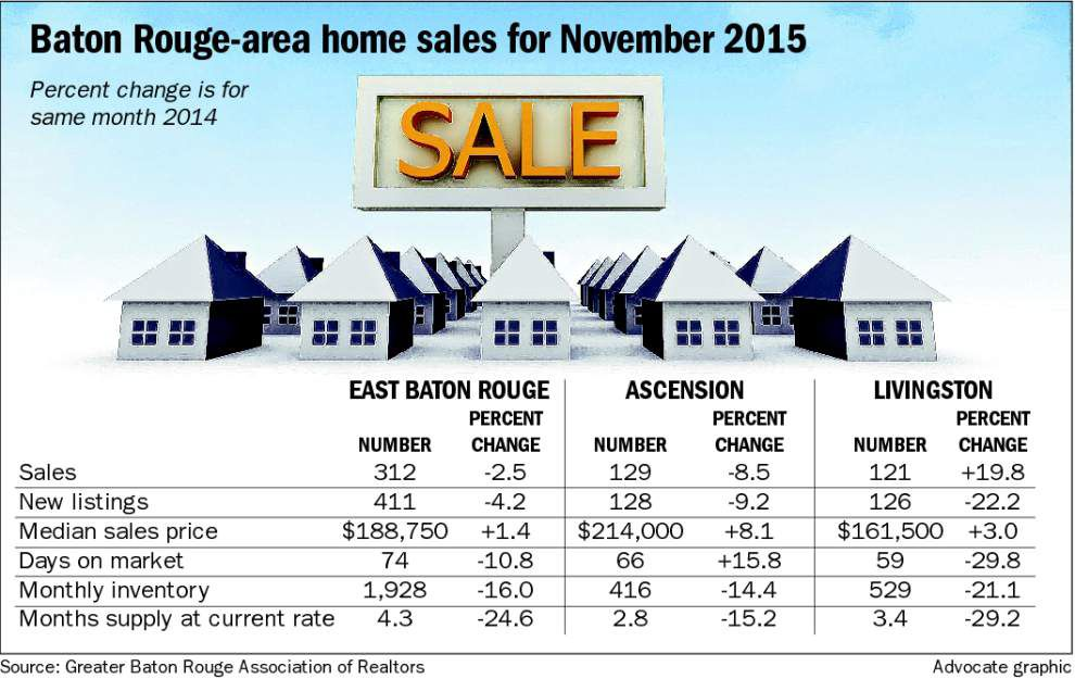 Baton Rouge-area home sales top 2014's total despite drop-off for November _lowres
